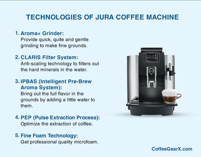Jura Coffee Machine Technology